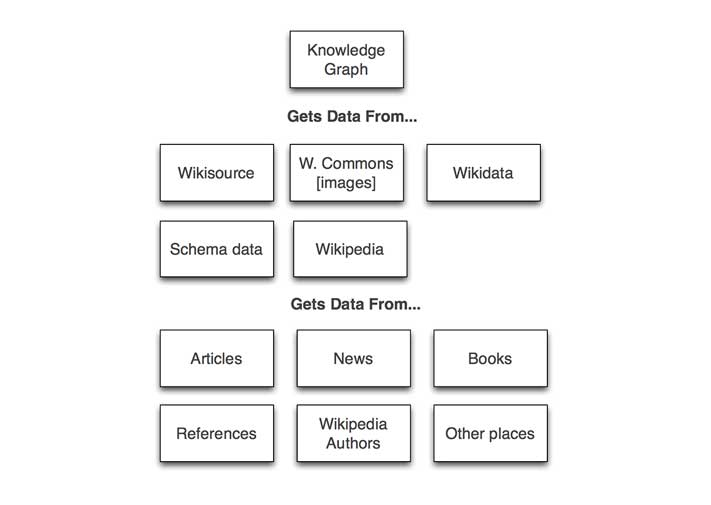 where knowledge panel data comes from