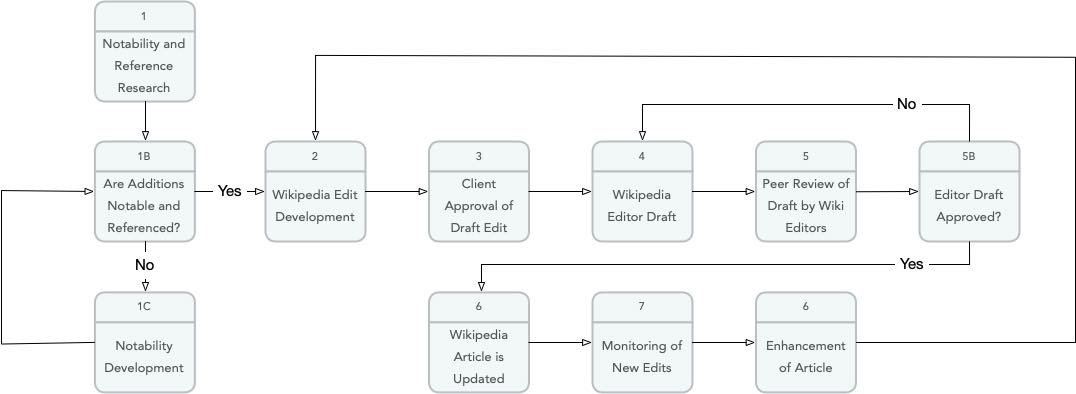 Wikipedia editing process