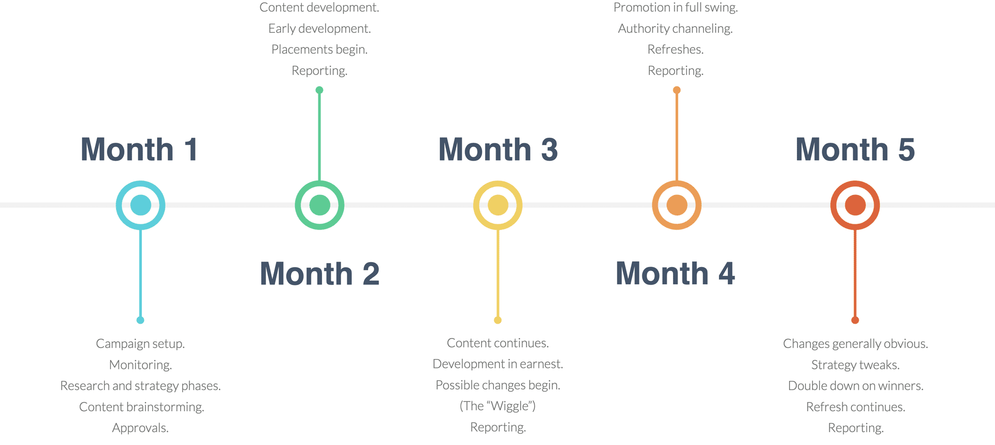 basic_orm_process