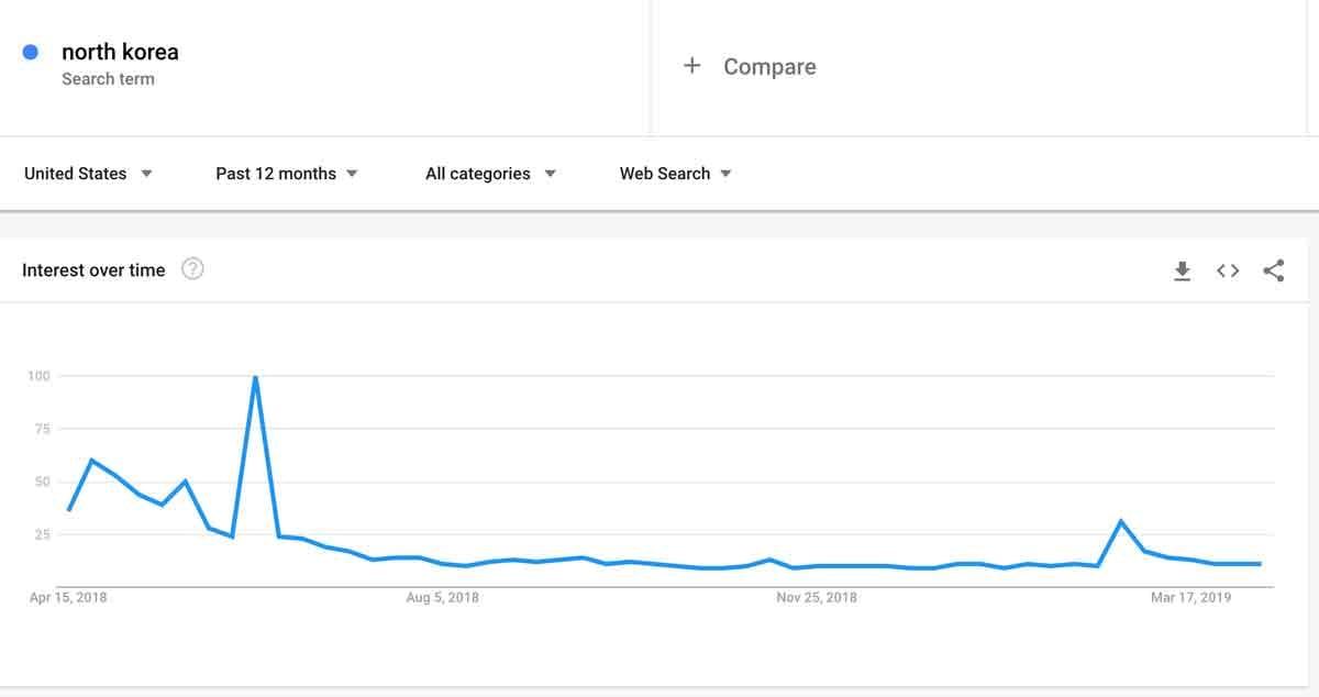 example-google-trends-north-korea