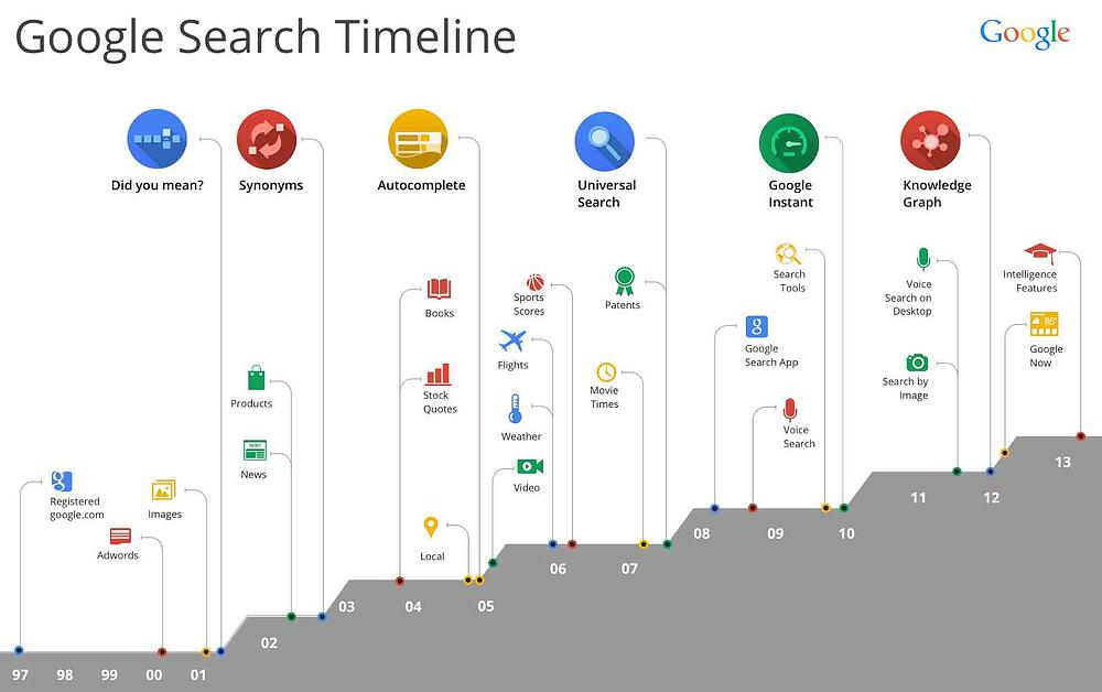 google search timeline