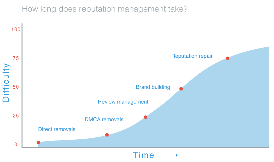 How long does online reputation management take?