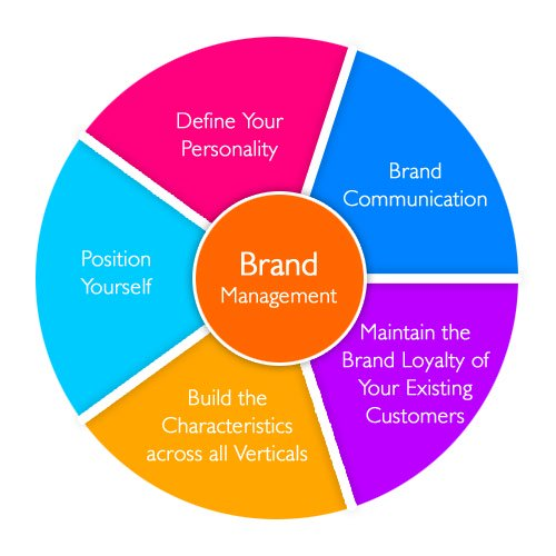 Components of Brand Management