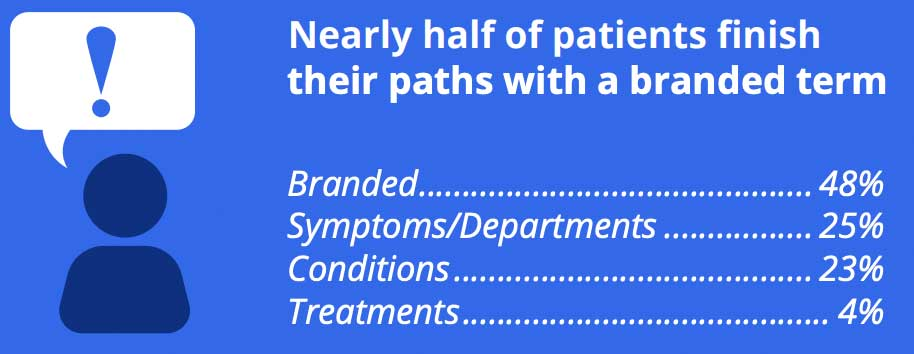 patients-user-branded-search-terms
