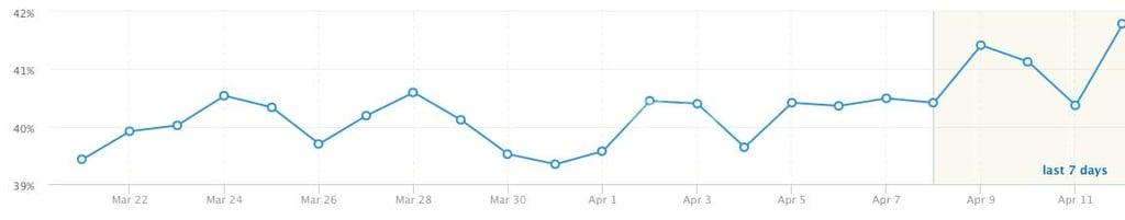 search-improvement-graph.jpg