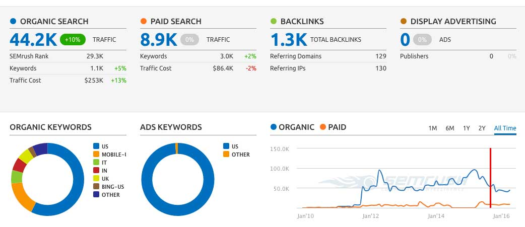 SEO Analytics Dashboard