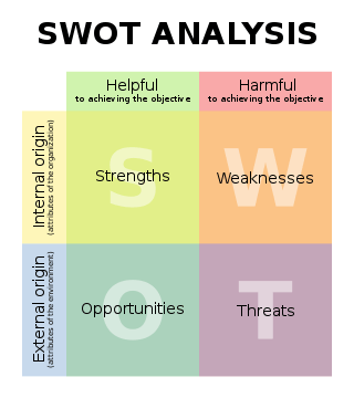swotanalysis