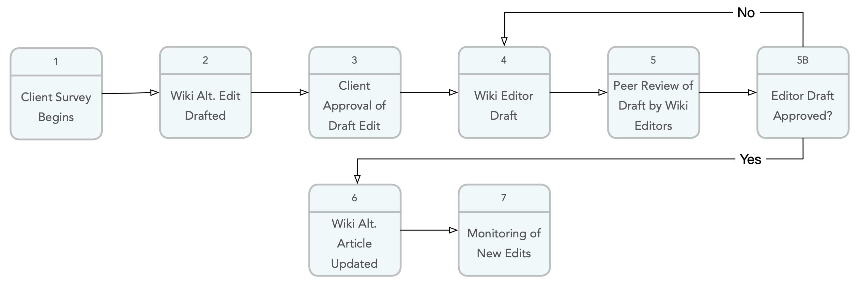 wiki-alternative-service-process