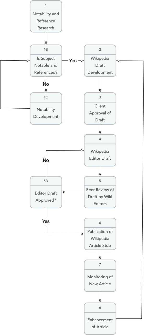 Wikipedia page development process