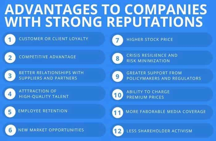 Advantages to companies with strong reputations
