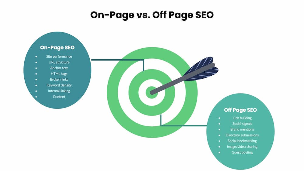 On page v off page SEO