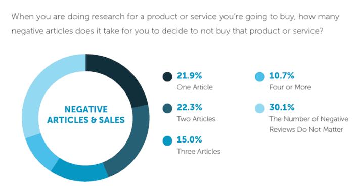negative_articles_no_buy