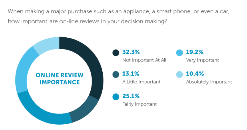 online_review_importance