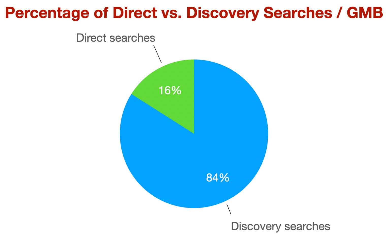 percentage-direct-v-discovery-gmb