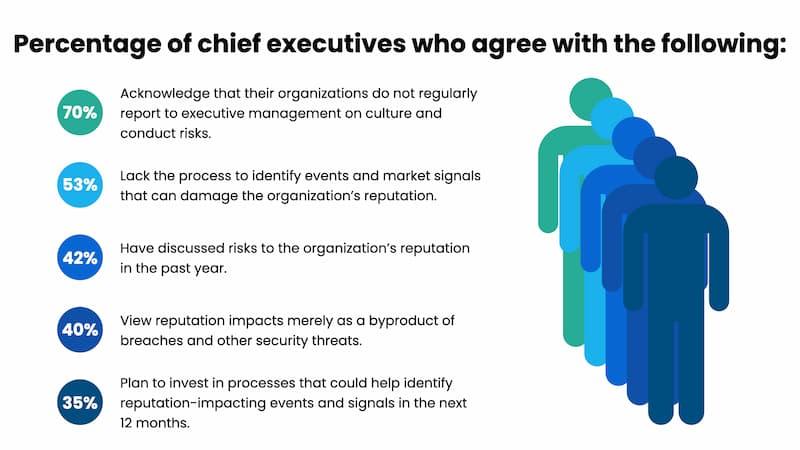 percentage CEOs agree reputation is important