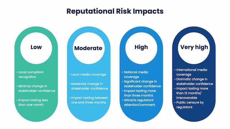 reputational risk impact