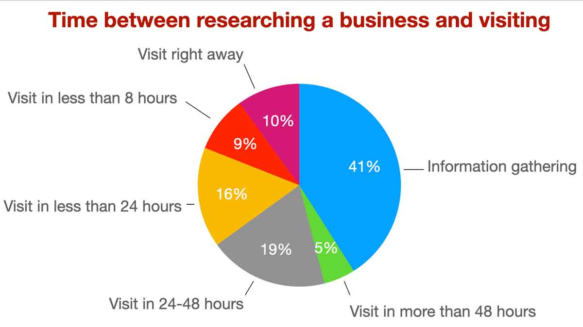 time-between-researching-business-and-visiting