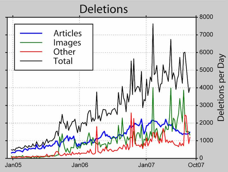 Writing a Wikipedia page that survives